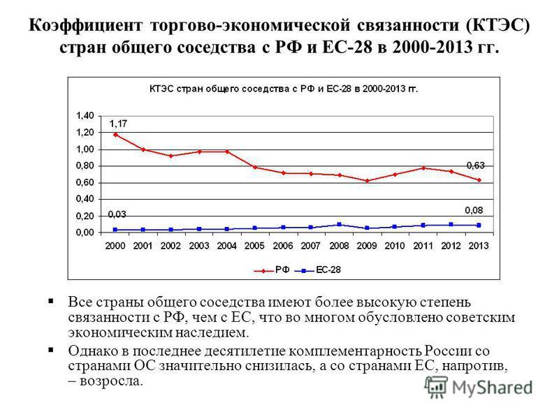 Все страны общего соседства имеют более высокую степень связанности с РФ, чем с ЕС, что во многом обусловлено советским экономическим наследием. Однако в последнее десятилетие комплементарность России со странами ОС значительно снизилась, а со страна