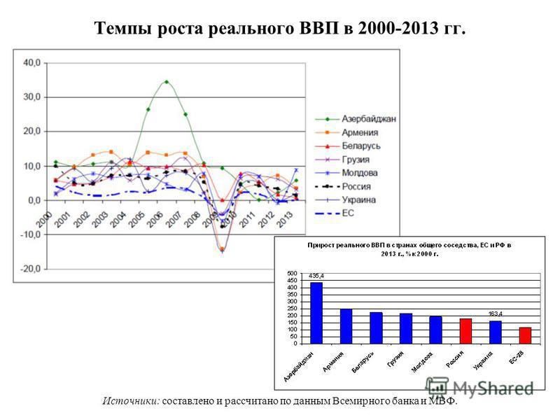 Темпы роста реального ВВП в 2000-2013 гг. Источники: составлено и рассчитано по данным Всемирного банка и МВФ.