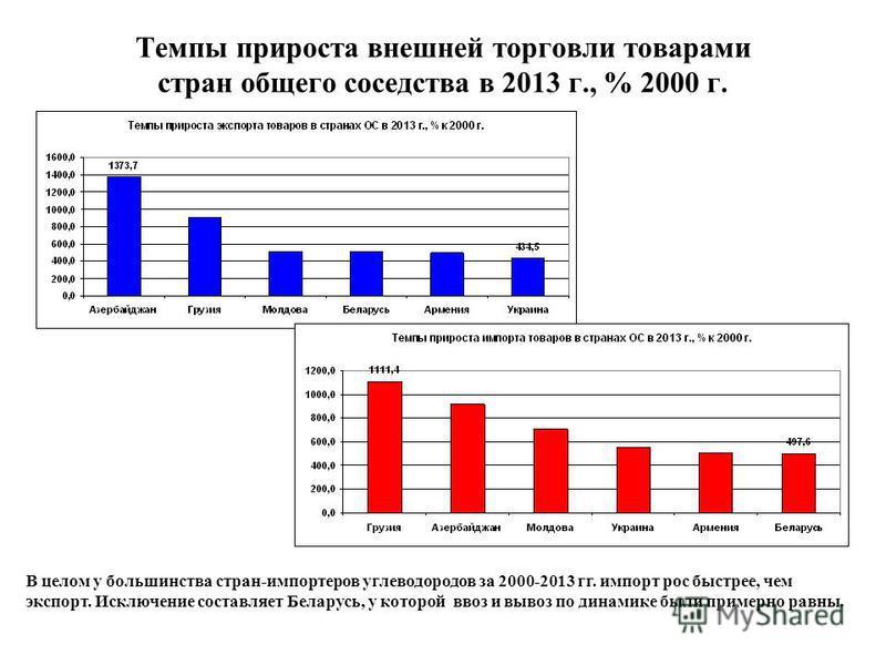 Темпы прироста внешней торговли товарами стран общего соседства в 2013 г., % 2000 г. В целом у большинства стран-импортеров углеводородов за 2000-2013 гг. импорт рос быстрее, чем экспорт. Исключение составляет Беларусь, у которой ввоз и вывоз по дина