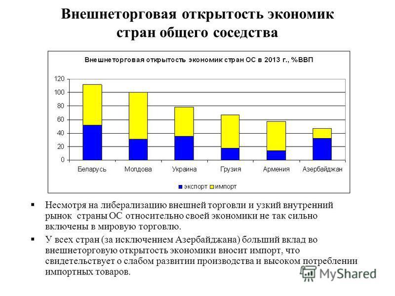 Несмотря на либерализацию внешней торговли и узкий внутренний рынок страны ОС относительно своей экономики не так сильно включены в мировую торговлю. У всех стран (за исключением Азербайджана) больший вклад во внешнеторговую открытость экономики внос