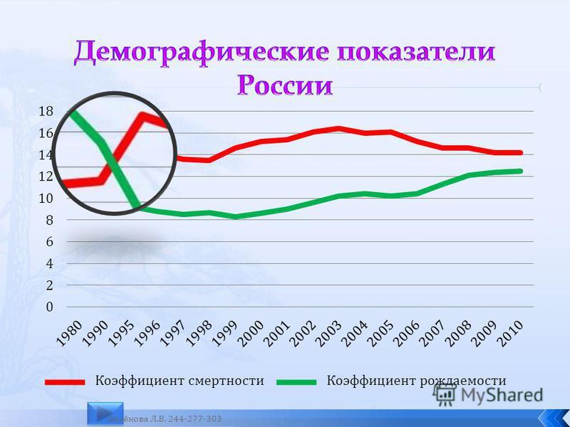 Коэффициент смертности Коэффициент рождаемости Аксёнова Л.В. 244-277-303