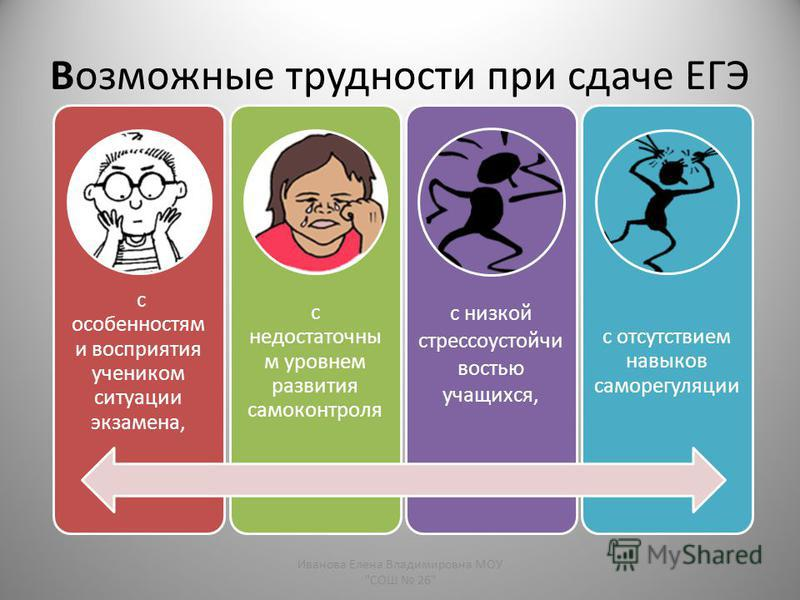 Возможные трудности при сдаче ЕГЭ Иванова Елена Владимировна МОУ