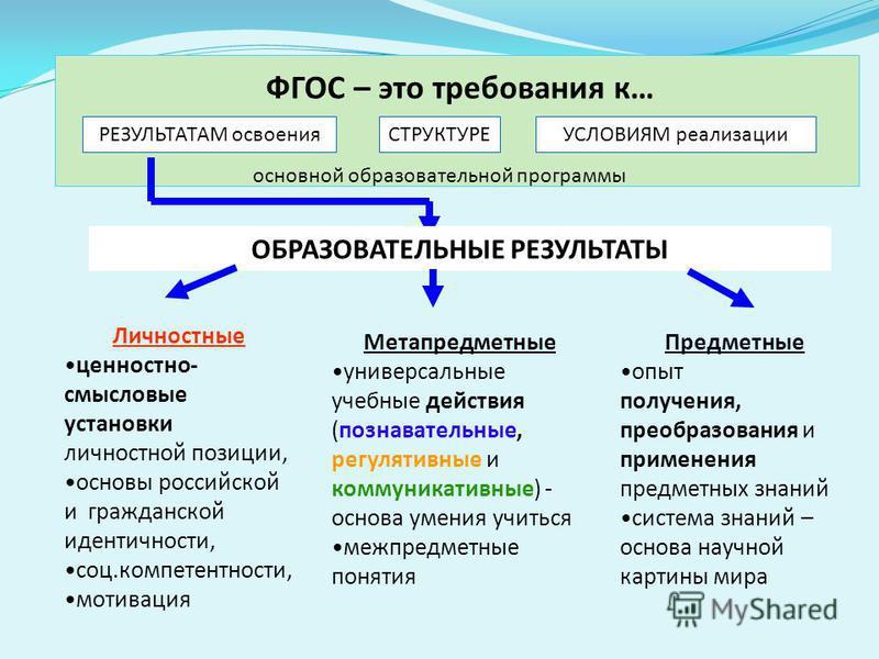 ФГОС – это требования к… РЕЗУЛЬТАТАМ освоенияСТРУКТУРЕУСЛОВИЯМ реализации основной образовательной программы ОБРАЗОВАТЕЛЬНЫЕ РЕЗУЛЬТАТЫ Личностные ценностно- смысловые установки личностной позиции, основы российской и гражданской идентичности, соц.ко