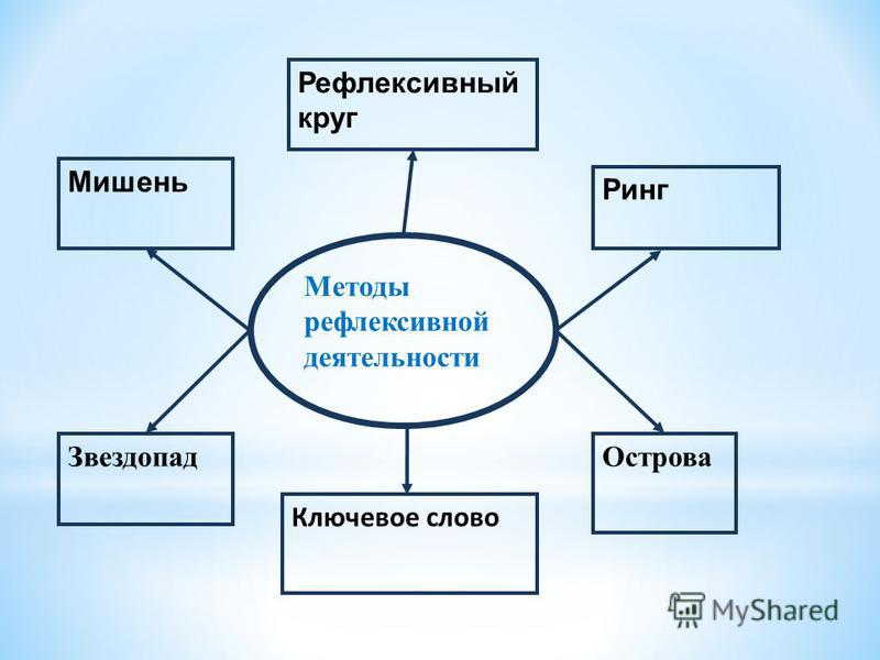 Методы обмена деятельностями Метаплан Круглый стол 1 х 2 х 4 Аквариум Мозаика Интервью Мозговой штурм