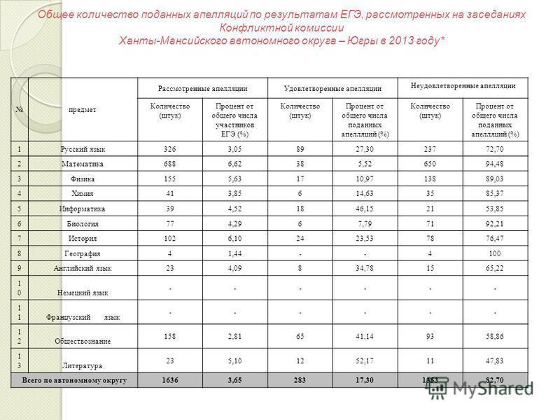 Общее количество поданных апелляций по результатам ЕГЭ, рассмотренных на заседаниях Конфликтной комиссии Ханты-Мансийского автономного округа – Югры в 2013 году* предмет Рассмотренные апелляции Удовлетворенные апелляции Неудовлетворенные апелляции Ко