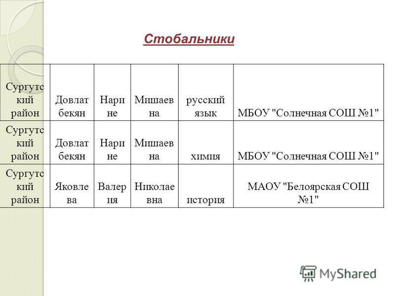 Стобальники Сургутс кий район Довлат бекон Нари не Мишаев на русский языкМБОУ