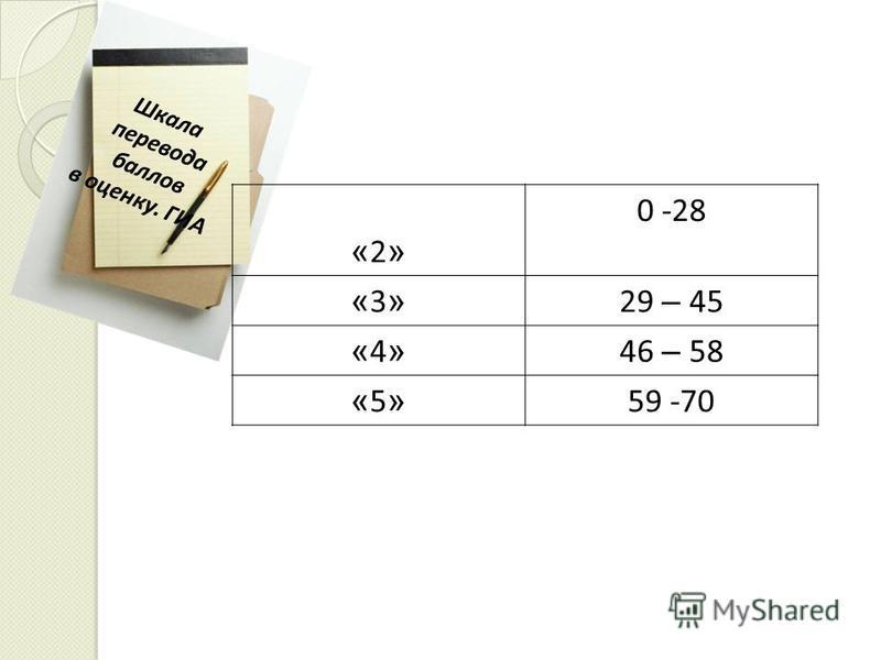 Шкала перевода баллов в оценку. ГИА «2»«2» 0 -28 «3»«3» 29 – 45 «4»«4» 46 – 58 «5»«5» 59 -70