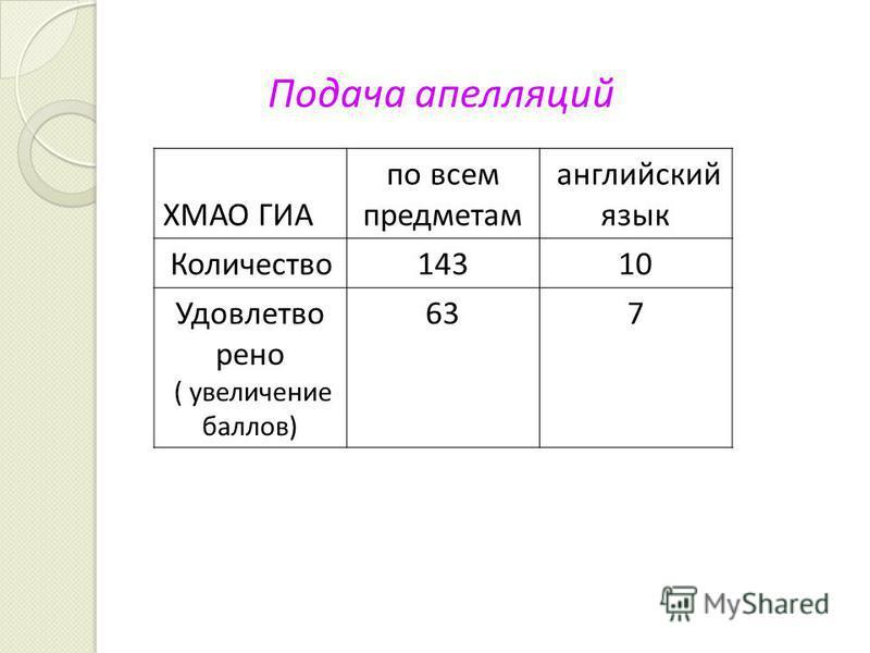 Подача апелляций ХМАО ГИА по всем предметам английский язык Количество 14310 Удовлетво рено ( увеличение баллов) 637