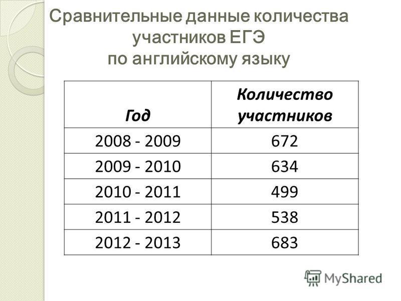 Сравнительные данные количества участников ЕГЭ по английскому языку Год Количество участников 2008 - 2009672 2009 - 2010634 2010 - 2011499 2011 - 2012538 2012 - 2013683