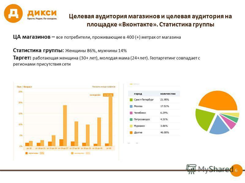 6 Целевая аудитория магазинов и целевая аудитория на площадке «Вконтакте». Статистика группы ЦА магазинов – все потребители, проживающие в 400 (+) метрах от магазина Статистика группы: Женщины 86%, мужчины 14% Таргет: работающая женщина (30+ лет), мо