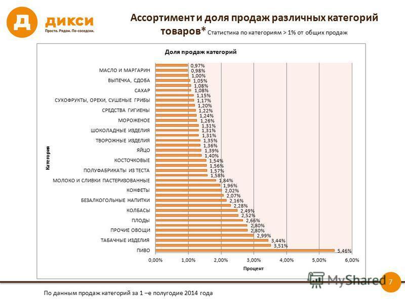 7 Ассортимент и доля продаж различных категорий товаров* Статистика по категориям > 1% от общих продаж По данным продаж категорий за 1 –е полугодие 2014 года