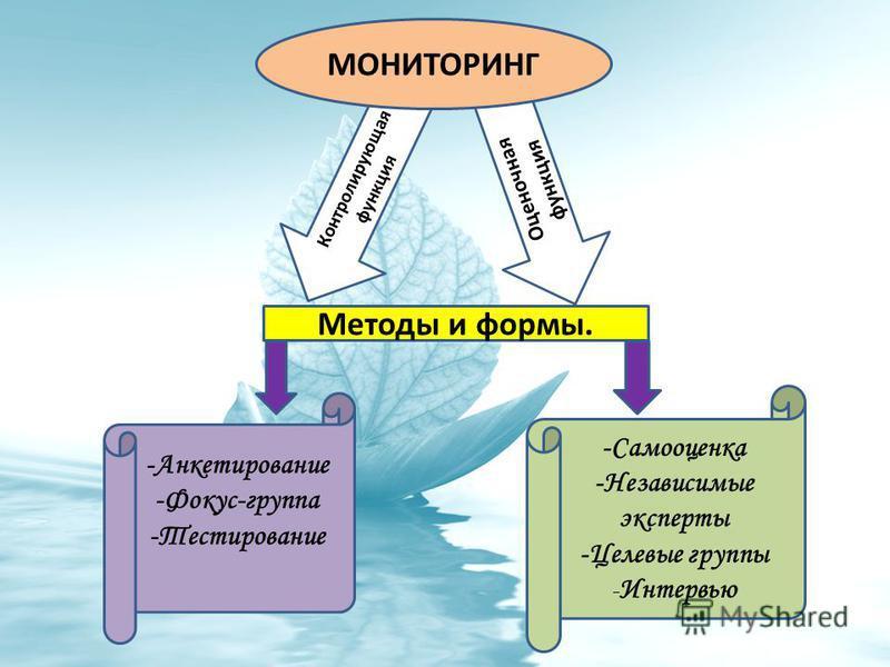 Контролирующая функция Оценочная функция Методы и формы. -Анкетирование -Фокус-группа -Тестирование -Самооценка -Независимые эксперты -Целевые группы - Интервью МОНИТОРИНГ