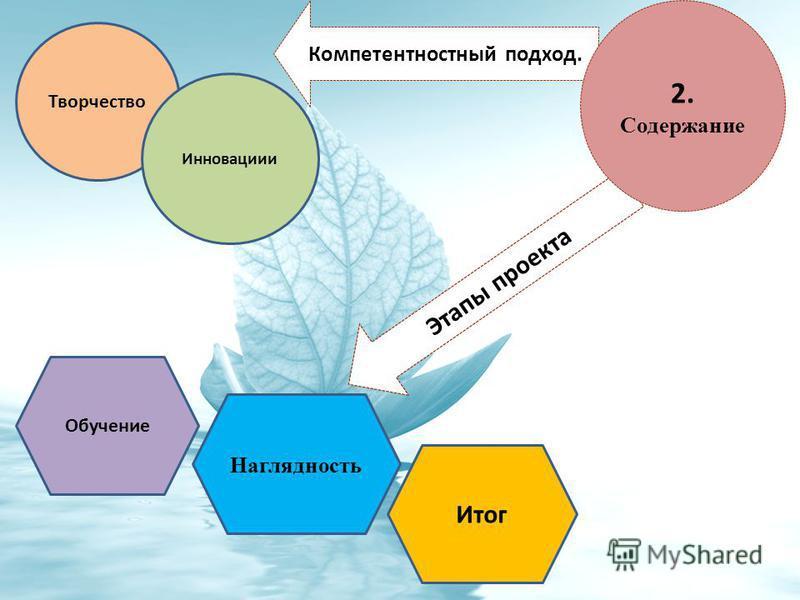 Компетентностный подход. Этапы проекта 2. Содержание Творчество Инновациии Обучение Наглядность Итог