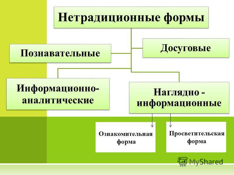 Нетрадиционные формы Информационно- аналитические Наглядно - информационные Познавательные Досуговые Просветительская форма Ознакомительная форма
