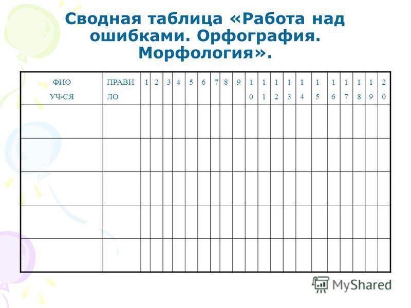 Сводная таблица «Работа над ошибками. Орфография. Морфология». ФИО УЧ-СЯ ПРАВИ ЛО 123456789 10101 1212 1313 1414 1515 1616 1717 1818 1919 2020