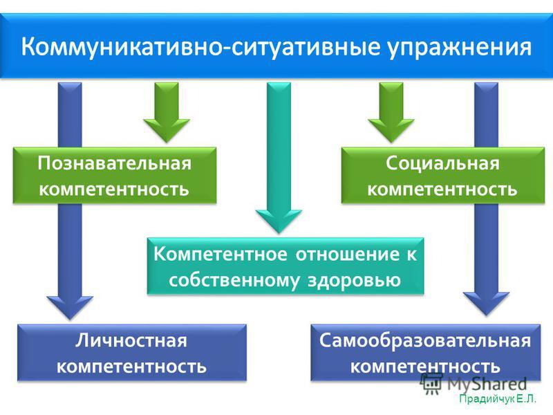 Познавательная компетентность Компетентное отношение к собственному здоровью Прадийчук Е.Л. Социальная компетентность Личностная компетентность Самообразовательная компетентность