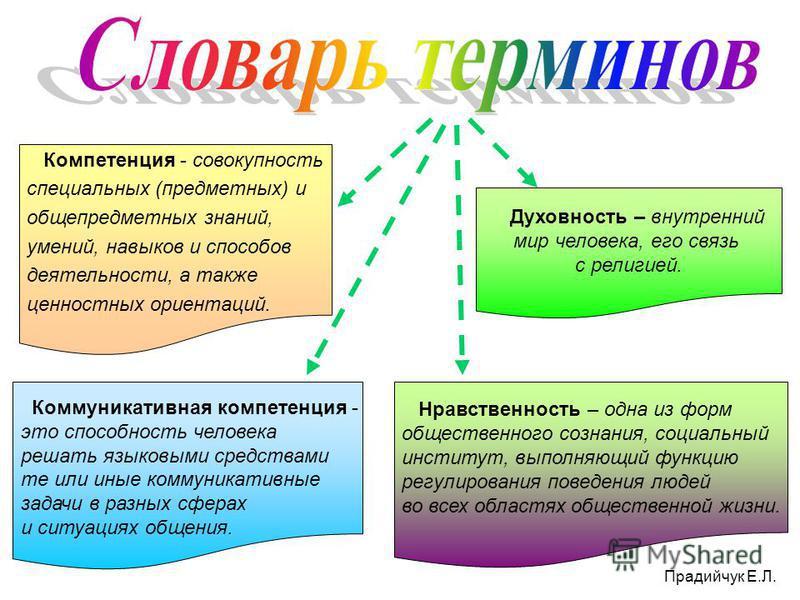 Компетенция - совокупность специальных (предметных) и общепредметных знаний, умений, навыков и способов деятельности, а также ценностных ориентаций. Коммуникативная компетенция - это способность человека решать языковыми средствами те или иные коммун