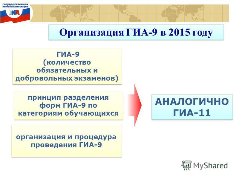 Организация ГИА-9 в 2015 году ГИА-9 (количество обязательных и добровольных экзаменов) ГИА-9 (количество обязательных и добровольных экзаменов) принцип разделения форм ГИА-9 по категориям обучающихся организация и процедура проведения ГИА-9 АНАЛОГИЧН