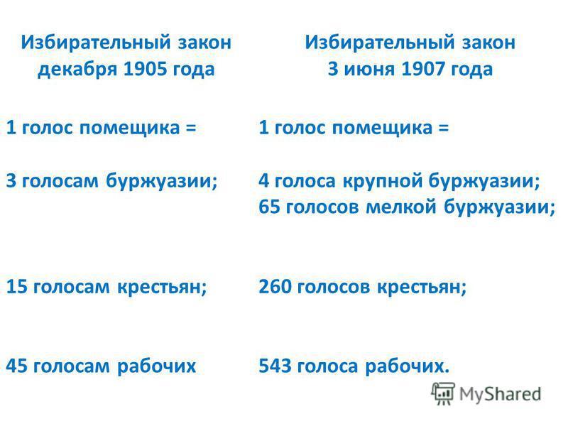 Избирательный закон декабря 1905 года Избирательный закон 3 июня 1907 года 1 голос помещика = 3 голосам буржуазии; 15 голосам крестьян; 45 голосам рабочих 1 голос помещика = 4 голоса крупной буржуазии; 65 голосов мелкой буржуазии; 260 голосов крестья