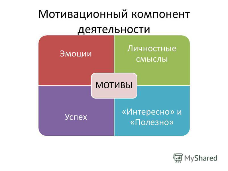 Мотивационный компонент деятельности Эмоции Личностные смыслы Успех «Интересно» и «Полезно» МОТИВЫ