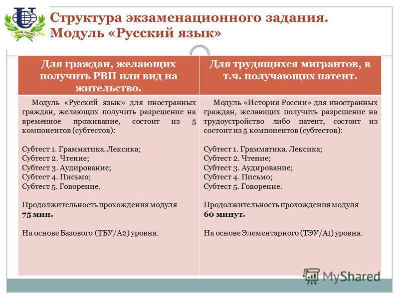 Структура экзаменационного задания. Модуль «Русский язык» Для граждан, желающих получить РВП или вид на жительство. Для трудящихся мигрантов, в т.ч. получающих патент. Модуль «Русский язык» для иностранных граждан, желающих получить разрешение на вре