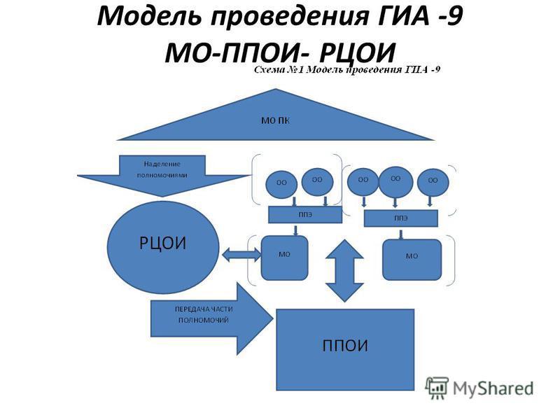 Модель проведения ГИА -9 МО-ППОИ- РЦОИ