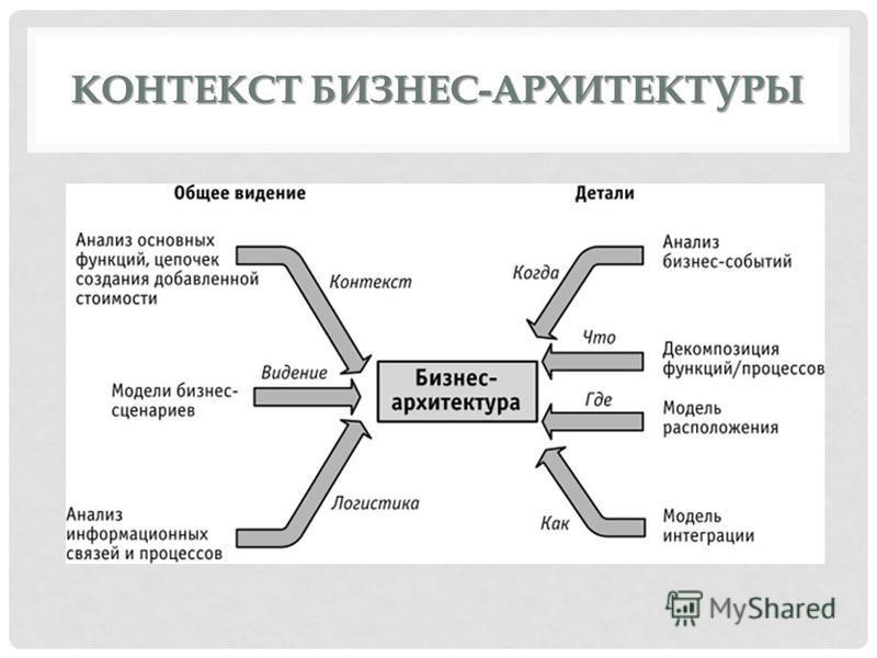 КОНТЕКСТ БИЗНЕС-АРХИТЕКТУРЫ