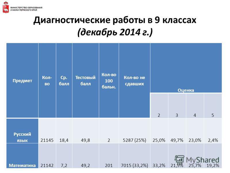 Диагностические работы в 9 классах (декабрь 2014 г.) Предмет Кол- во Ср. балл Тестовый балл Кол-во 100 бальн. Кол-во не сдавших Оценка 2345 Русский язык 2114518,449,825287 (25%)25,0%49,7%23,0%2,4% Математика 211427,249,22017015 (33,2%)33,2%21,9%25,7%