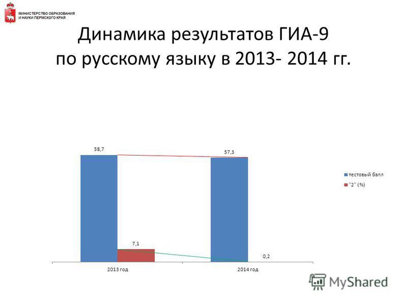 Динамика результатов ГИА-9 по русскому языку в 2013- 2014 гг.