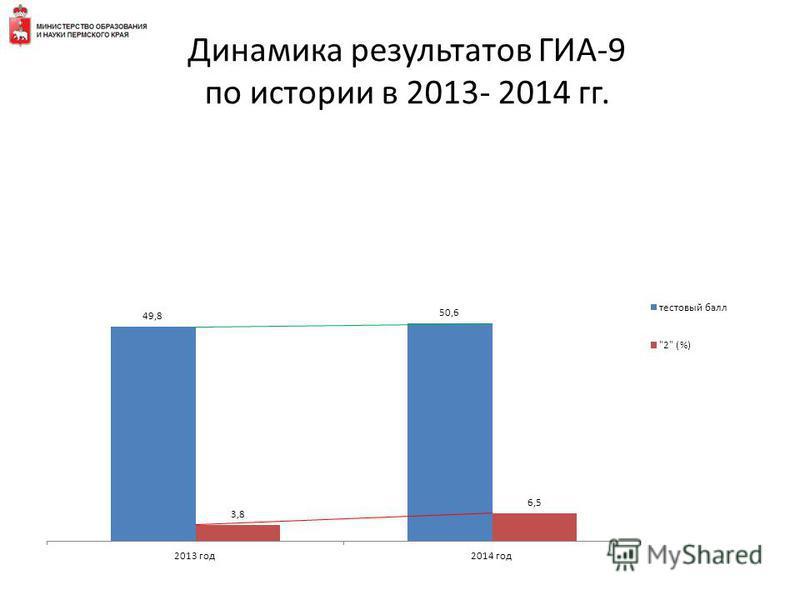 Динамика результатов ГИА-9 по истории в 2013- 2014 гг.