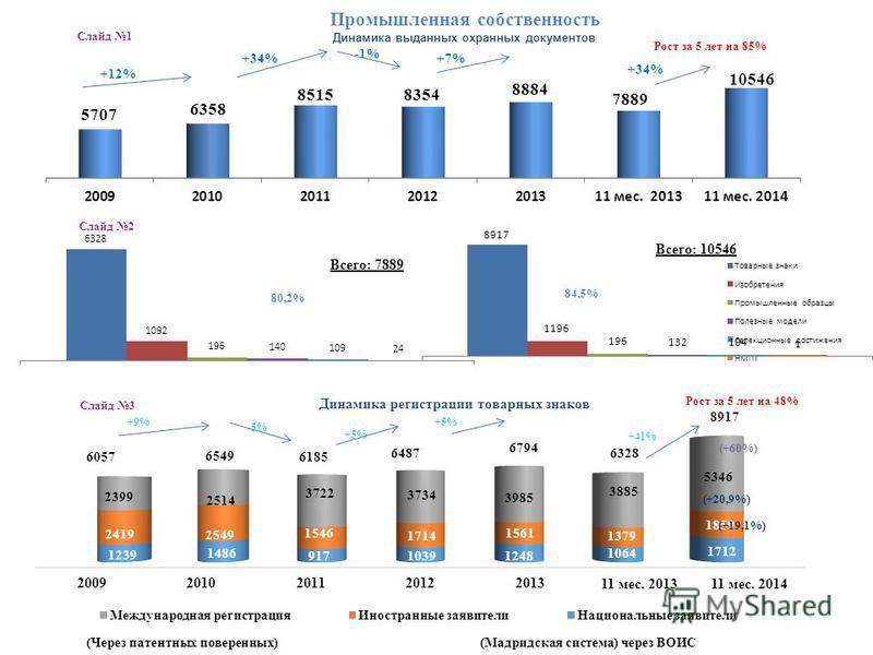Промышленная собственность Всего: 7889 Всего: 10546 Динамика выданных охранных документов +12% +34% -1% +7% +34% Динамика регистрации товарных знаков Рост за 5 лет на 85% (Мадридская система) через ВОИС(Через патентных поверенных) Рост за 5 лет на 48