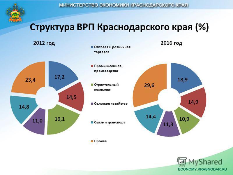 Структура ВРП Краснодарского края (%) 2012 год 2016 год