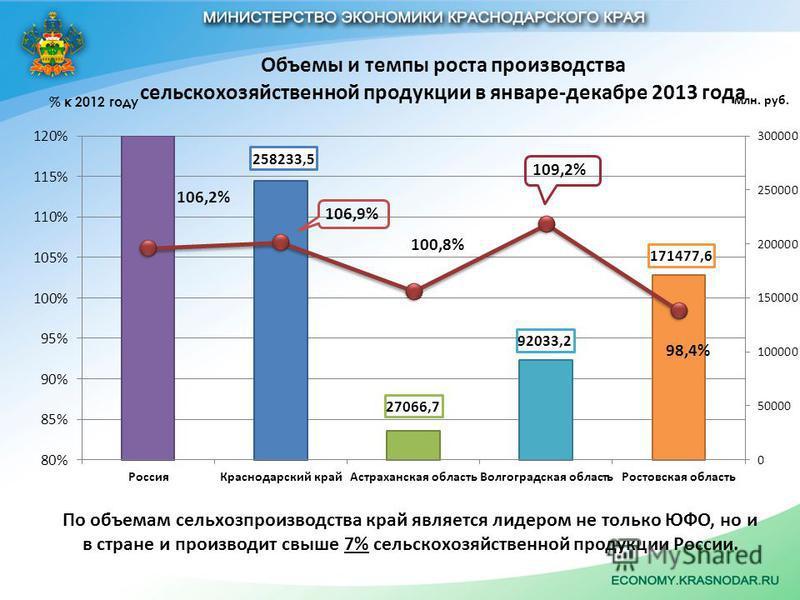 По объемам сельхозпроизводства край является лидером не только ЮФО, но и в стране и производит свыше 7% сельскохозяйственной продукции России.