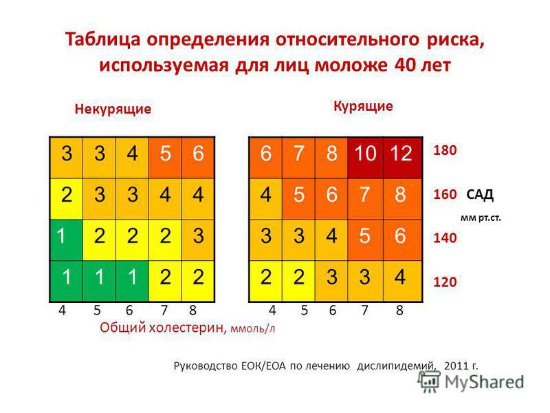Таблица определения относительного риска, используемая для лиц моложе 40 лет Некурящие Курящие 180 160 САД мм рт.ст. 140 120 3 3 4 5 6 2 3 3 4 4 1 2 2 2 3 1 1 1 2 2 6 7 81012 4 5 6 7 8 3 3 4 5 6 2 2 3 3 4 Общий холестерин, ммоль/л 4 5 6 7 8 4 5 6 7 8