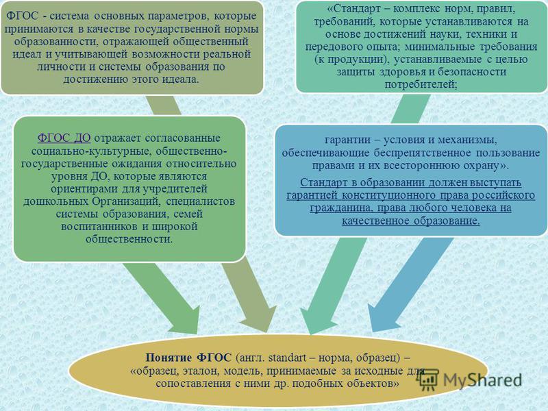 Понятие ФГОС (англ. standart – норма, образец) – «образец, эталон, модель, принимаемые за исходные для сопоставления с ними др. подобных объектов» ФГОС - система основных параметров, которые принимаются в качестве государственной нормы образованности