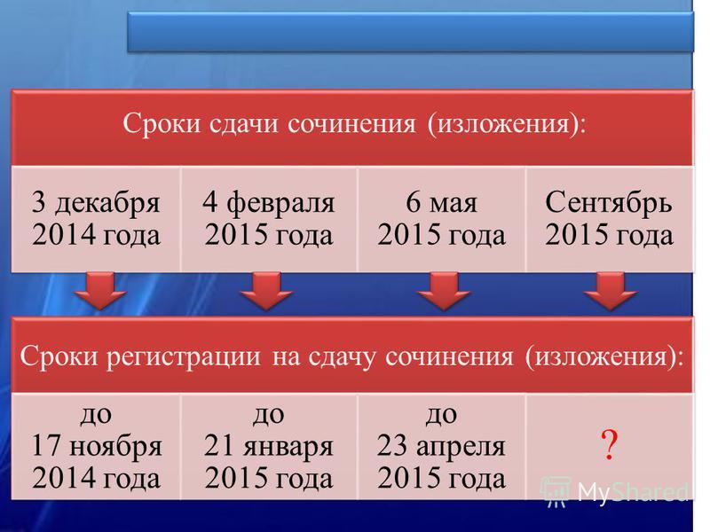 Сроки сдачи сочинения (изложения): до 17 ноября 2014 года до 21 января 2015 года до 23 апреля 2015 года ? Сроки регистрации на сдачу сочинения (изложения):