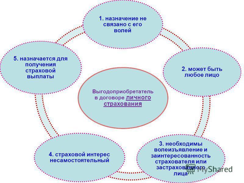 Выгодоприобретатель в договоре личного страхования 1. назначение не связано с его волей 2. может быть любое лицо 3. необходимы волеизъявление и заинтересованность страхователя или застрахованного лица 4. страховой интерес несамостоятельный 5. назнача