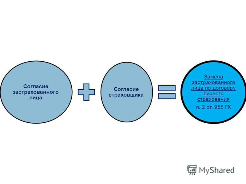Согласие застрахованного лица Согласие страховщика Замена застрахованного лица по договору личного страхования п. 2 ст. 955 ГК