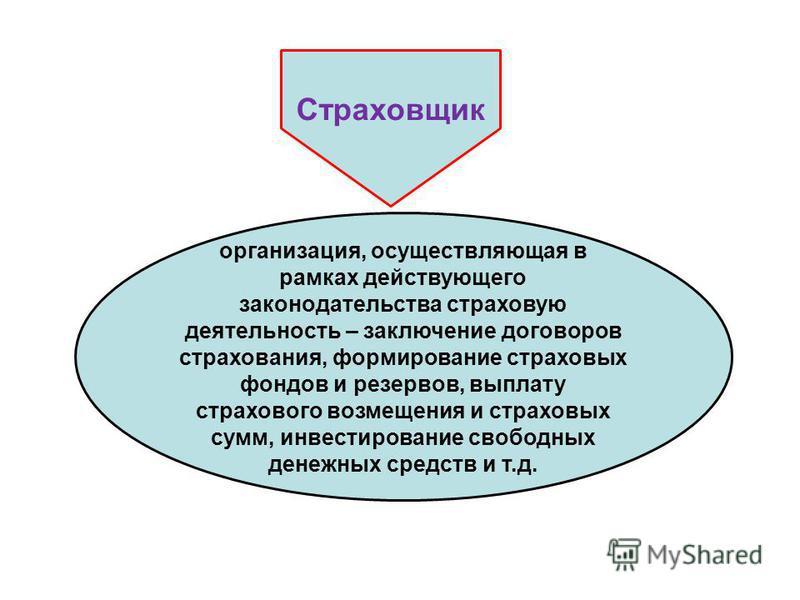Правила и методы инвестирования части страховых резервов страховщиками сбережения и инвестиции в интернет со slivskladchik скачать