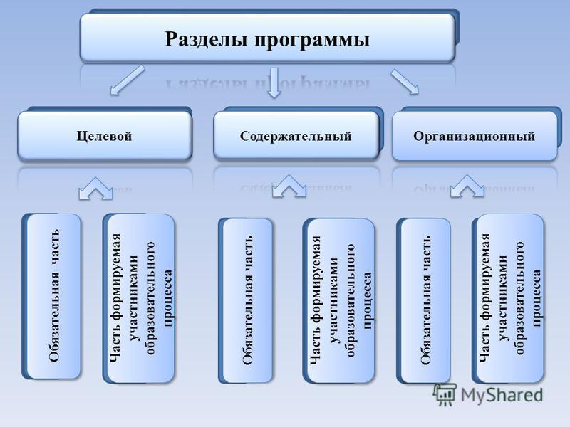 Обязательная часть Часть формируемая участниками образовательного процесса Обязательная часть