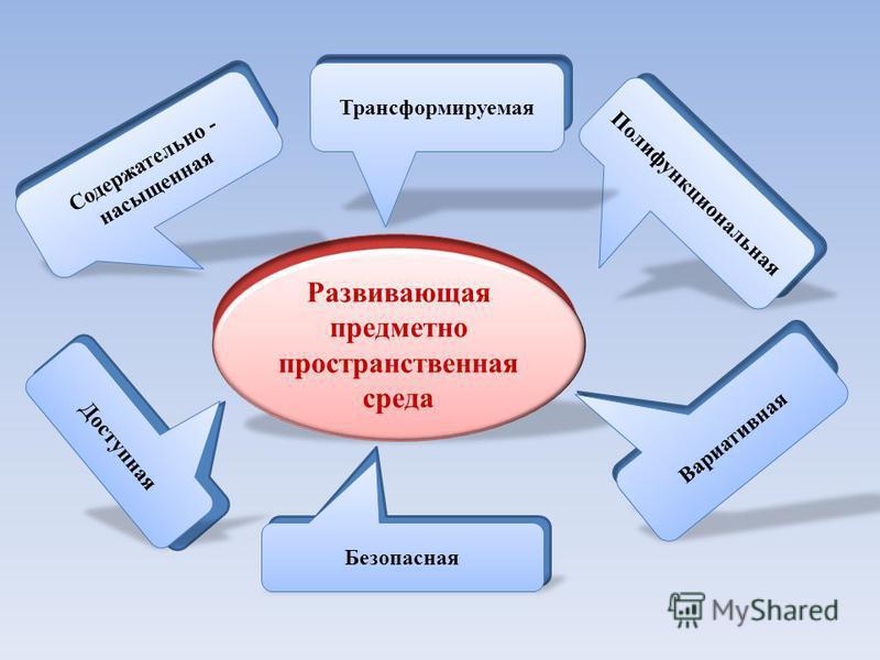 Развивающая предметно пространственная среда Полифункциональная Трансформируемая Содержательно - насыщенная Безопасная Вариативная Доступная