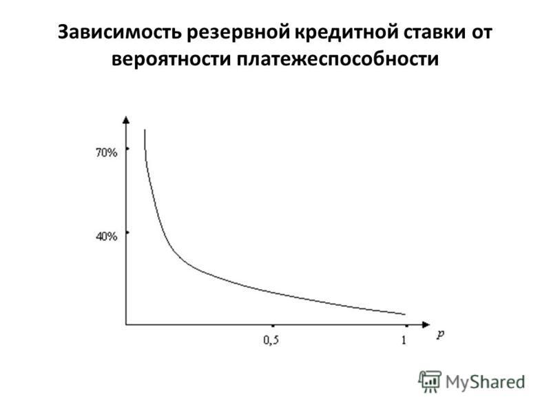 Зависимость резервной кредитной ставки от вероятности платежеспособности