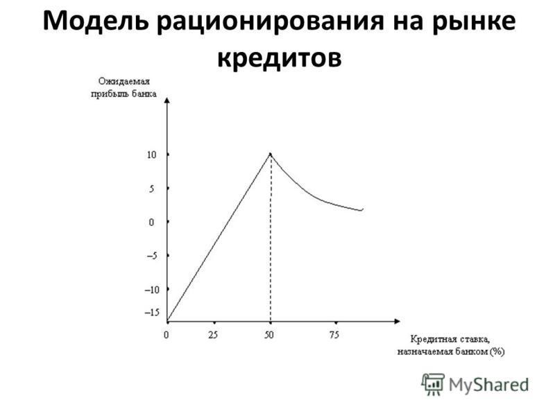 Модель рационирования на рынке кредитов