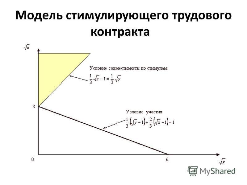 Модель стимулирующего трудового контракта