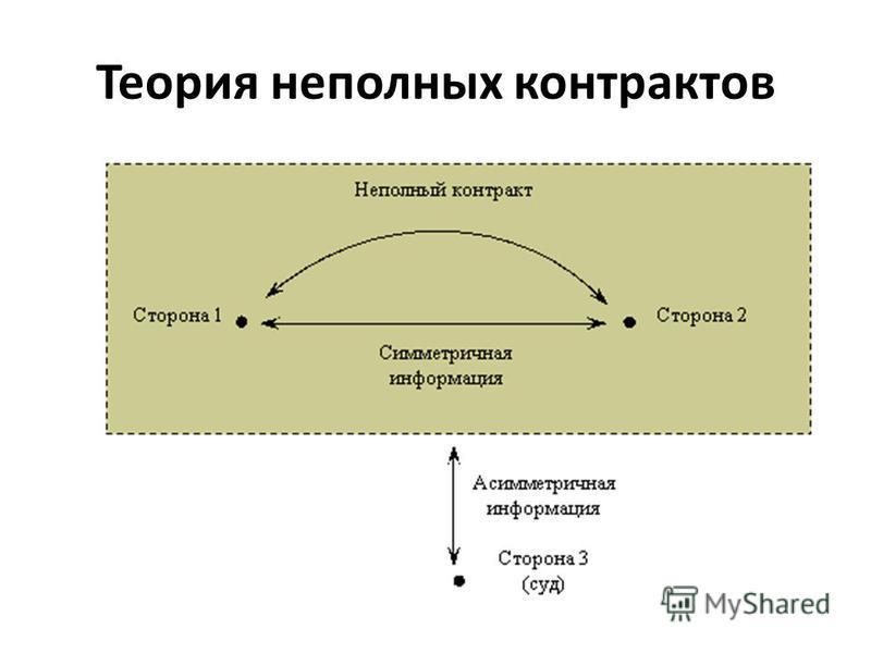 Теория неполных контрактов