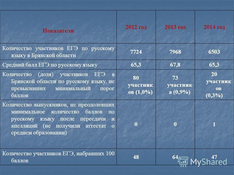 Показатели 2012 год 2013 год 2014 год Количество участников ЕГЭ по русскому языку в Брянской области 772479686503 Средний балл ЕГЭ по русскому языку 65,367,865,3 Количество (доля) участников ЕГЭ в Брянской области по русскому языку, не превысивших ми