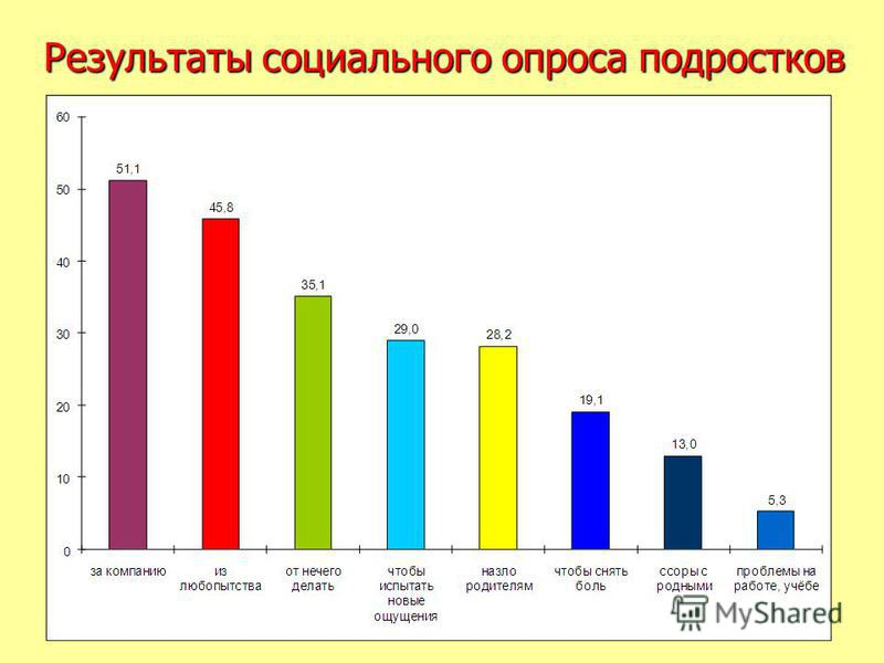 Результаты социального опроса подростков