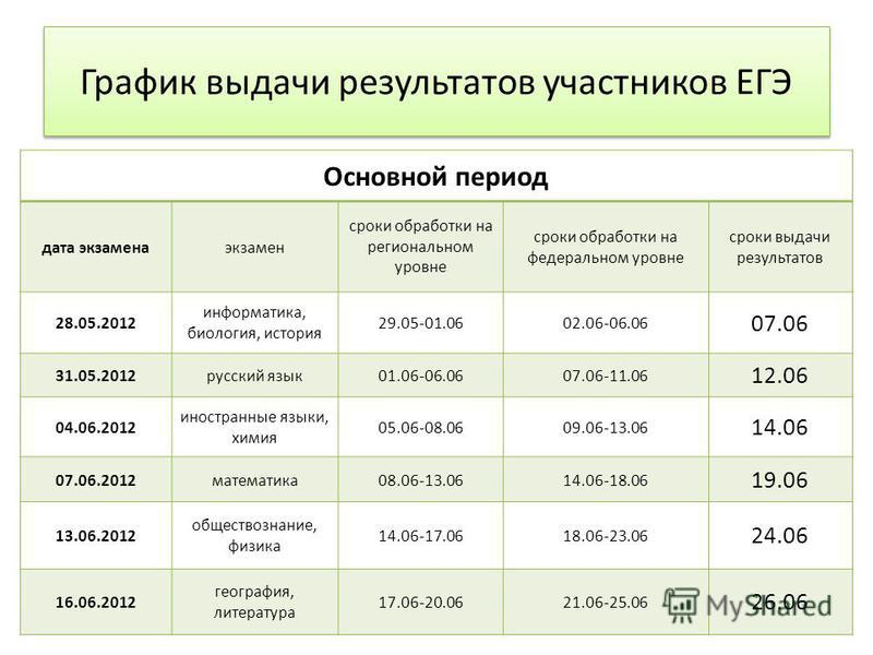 Основной период дата экзамена экзамен сроки обработки на региональном уровне сроки обработки на федеральном уровне сроки выдачи результатов 28.05.2012 информатика, биология, история 29.05-01.0602.06-06.06 07.06 31.05.2012 русский язык 01.06-06.0607.0