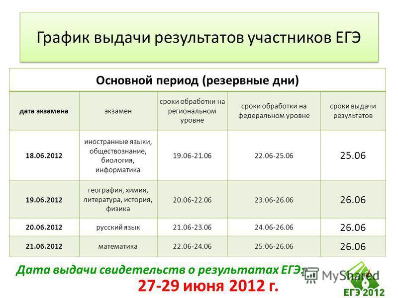 Основной период (резервные дни) дата экзамена экзамен сроки обработки на региональном уровне сроки обработки на федеральном уровне сроки выдачи результатов 18.06.2012 иностранные языки, обществознание, биология, информатика 19.06-21.0622.06-25.06 25.