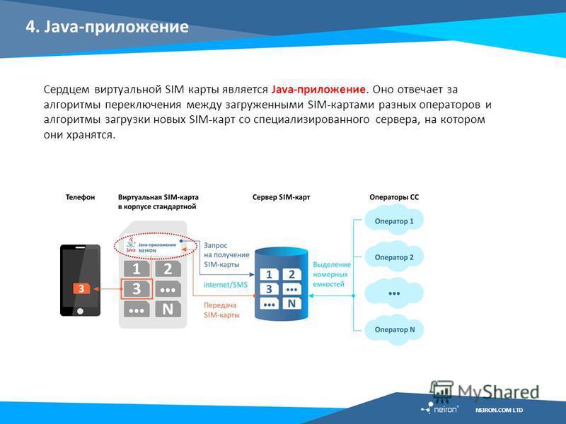 4. Java-приложение Сердцем виртуальной SIM карты является Java-приложение. Оно отвечает за алгоритмы переключения между загруженными SIM-картами разных операторов и алгоритмы загрузки новых SIM-карт со специализированного сервера, на котором они хран